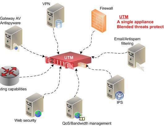Unified Threat Management-(UTM)